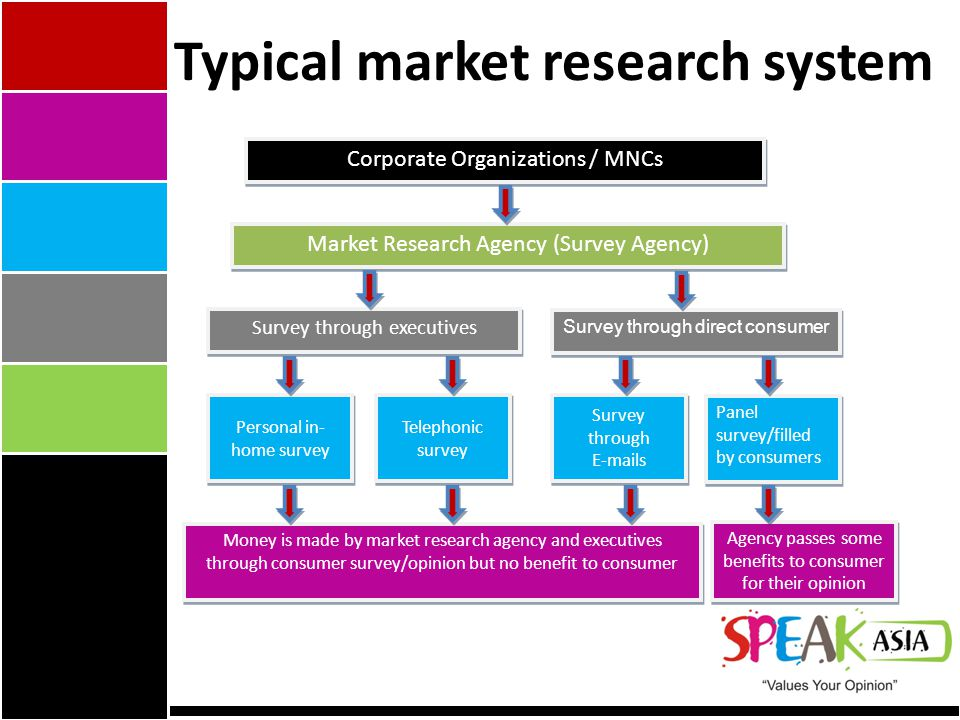 Typical market research system Corporate Organizations / MNCs Market Research Agency (Survey Agency) Market Research Agency (Survey Agency) Survey through executives Survey through direct consumer Personal in- home survey Telephonic survey Survey through  s Panel survey/filled by consumers Money is made by market research agency and executives through consumer survey/opinion but no benefit to consumer Agency passes some benefits to consumer for their opinion