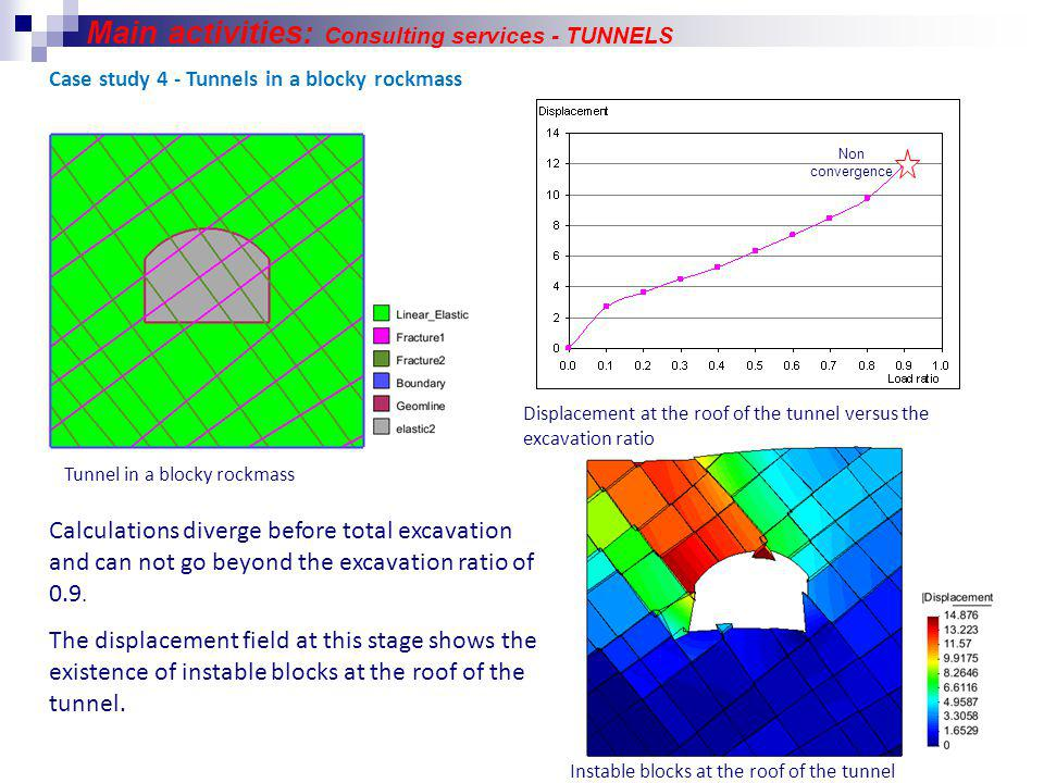Tunnels Tunnel in a blocky rockmass Displacement at the roof of the tunnel versus the excavation ratio Calculations diverge before total excavation and can not go beyond the excavation ratio of 0.9.