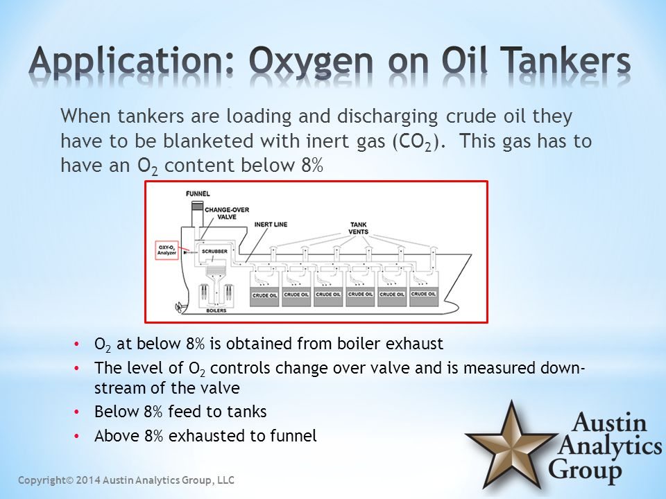 When tankers are loading and discharging crude oil they have to be blanketed with inert gas (CO 2 ).