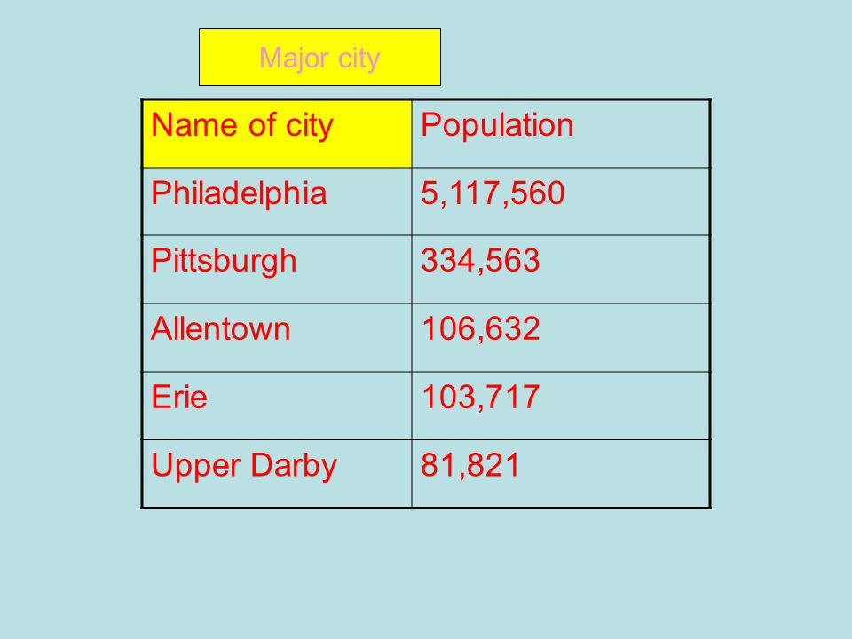 Name of cityPopulation Philadelphia5,117,560 Pittsburgh334,563 Allentown106,632 Erie103,717 Upper Darby81,821 Major city