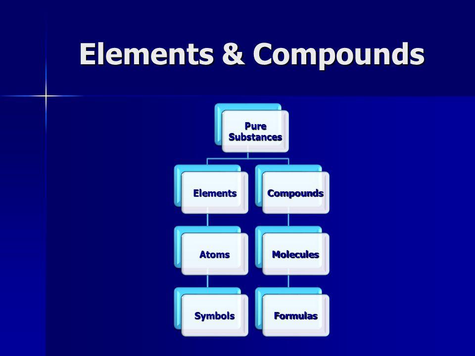 Elements & Compounds Pure Substances Elements Atoms Symbols Compounds Molecules Formulas
