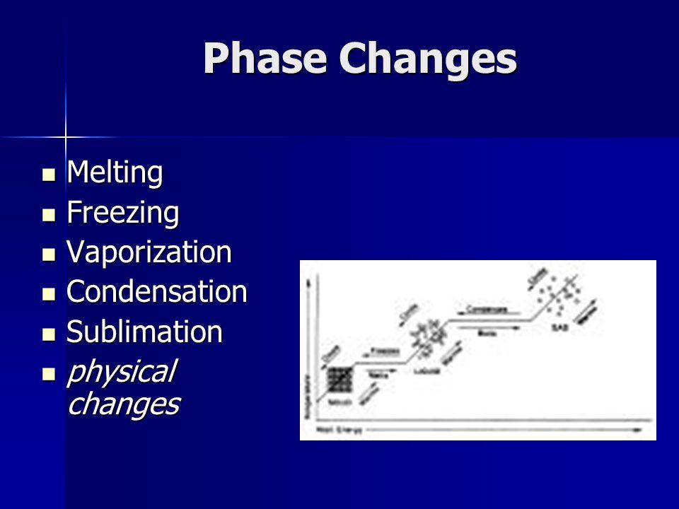 Phase Changes Melting Melting Freezing Freezing Vaporization Vaporization Condensation Condensation Sublimation Sublimation physical changes physical
