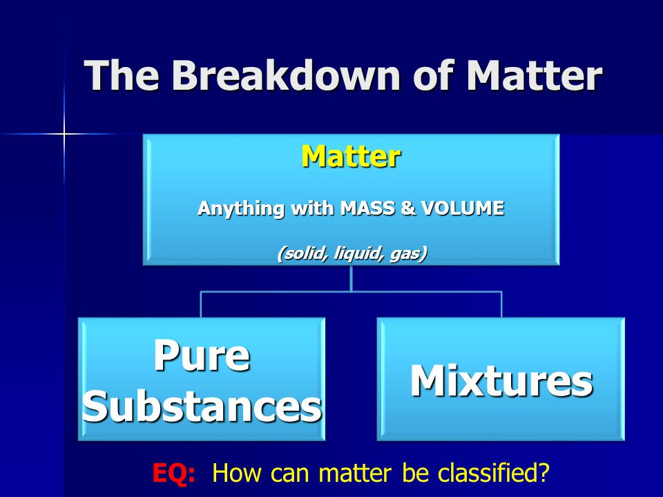 The Breakdown of Matter Matter Anything with MASS & VOLUME (solid, liquid, gas) Pure Substances Mixtures EQ: How can matter be classified?