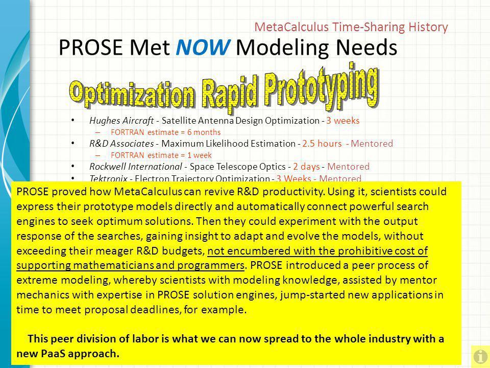 Holon Modeling in TS Era Simulation Holon Correlation Holon Optimization Holon The 1975 R/D Magazine article Computing in Calculus, explained the mode