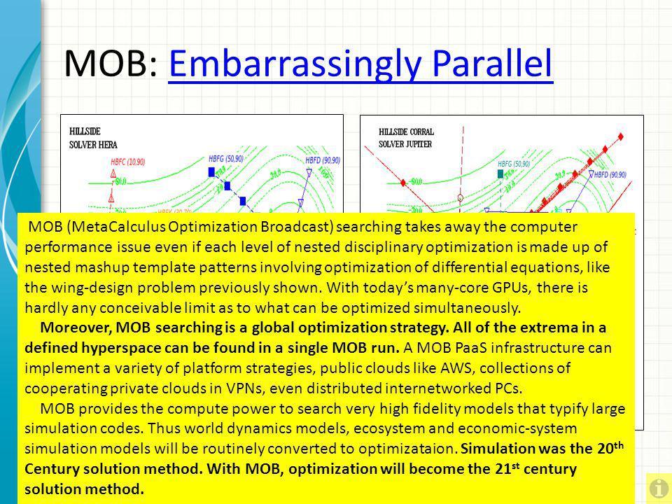 TAO – Stack-Fan Optimization Total Application Optimization – Practical MDOMDO Optimization Model Stacking (holon searching) – Maximize Profit Minimiz