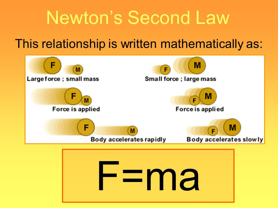 Newtons Second Law This relationship is written mathematically as: F=ma