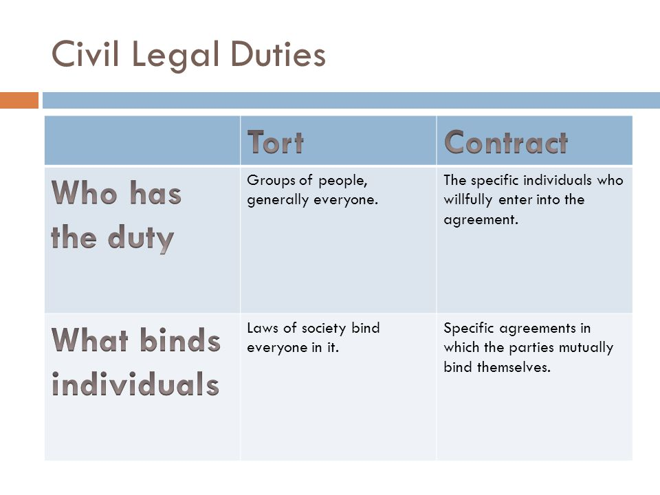 Civil Legal Duties Groups of people, generally everyone.