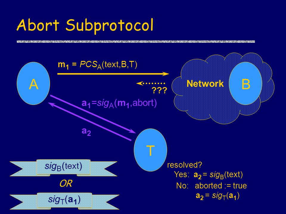 Abort Subprotocol A ??. B Network T a 1 =sig A (m 1,abort) a2a2 resolved.