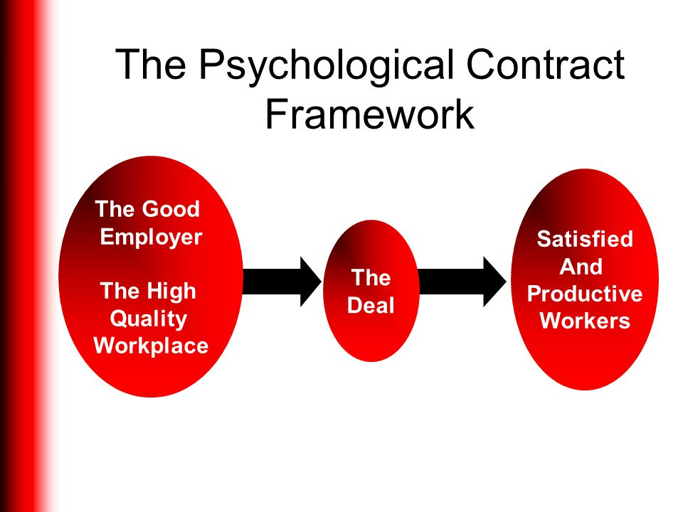 Defining the Psychological Contract The state of the psychological contract is concerned with whether the promises and obligations have been met, whet