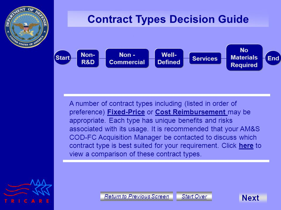 Contract Types Decision Guide Return to Previous Screen Start Over A number of contract types including (listed in order of preference) Fixed-Price or Cost Reimbursement may be appropriate.