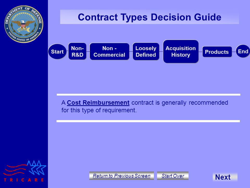 Contract Types Decision Guide Return to Previous Screen Start Over A Cost Reimbursement contract is generally recommended for this type of requirement.Cost Reimbursement Non- R&D Non - Commercial Loosely Defined Acquisition History Products Start End No R&D:Non-Commercial:Loosely Defined: Acquisition History:Products Next
