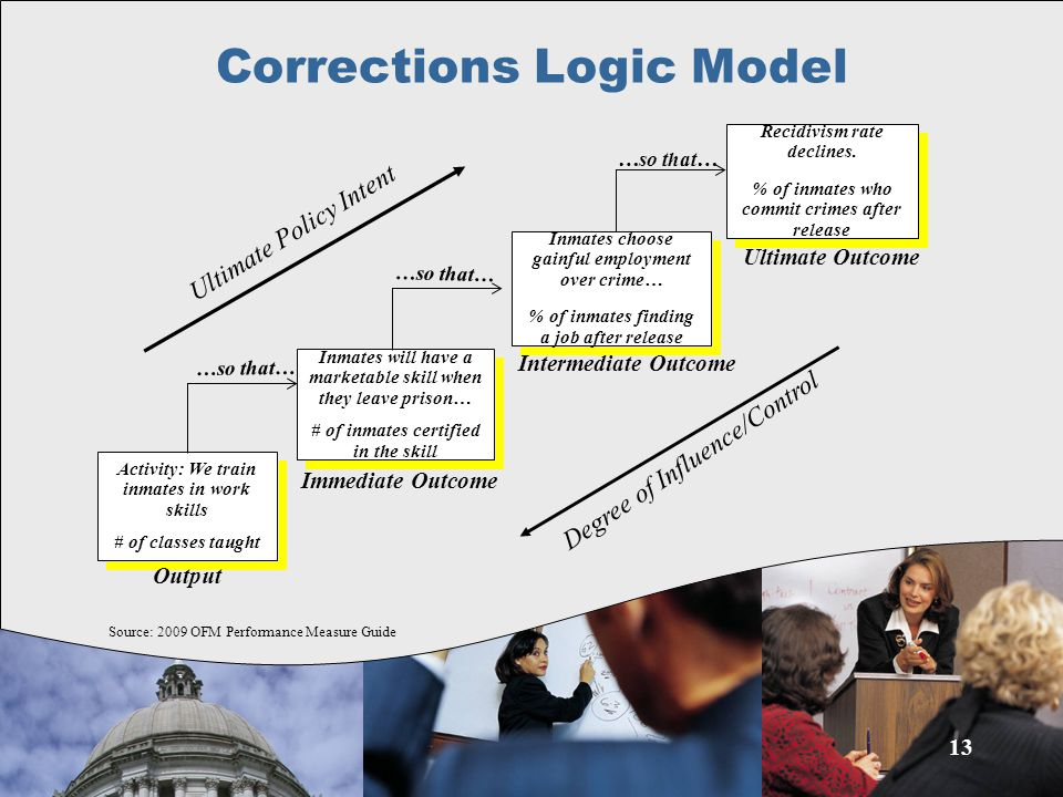 Corrections Logic Model 13 Activity: We train inmates in work skills # of classes taught Activity: We train inmates in work skills # of classes taught Inmates will have a marketable skill when they leave prison… # of inmates certified in the skill Inmates will have a marketable skill when they leave prison… # of inmates certified in the skill Inmates choose gainful employment over crime… % of inmates finding a job after release Inmates choose gainful employment over crime… % of inmates finding a job after release Recidivism rate declines.