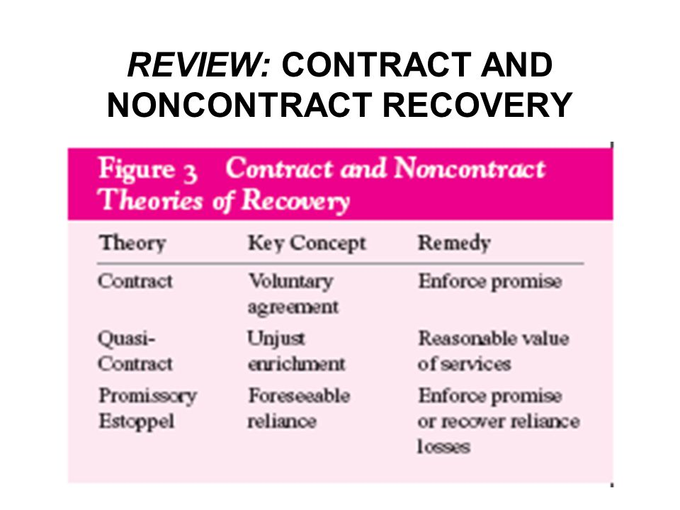 REVIEW: CONTRACT AND NONCONTRACT RECOVERY