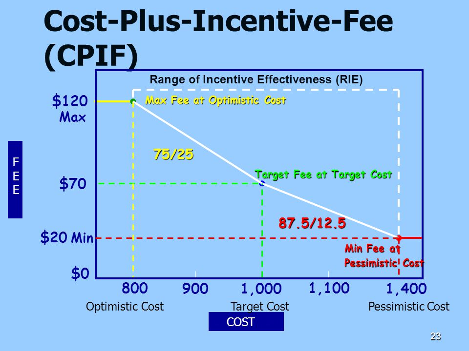 23 Cost-Plus-Incentive-Fee (CPIF) $70 800 9001,000 1,100 1,400 Target Fee at Target Cost COST ($) Min Max $0 Min Fee at Pessimistic Cost Max Fee at Op