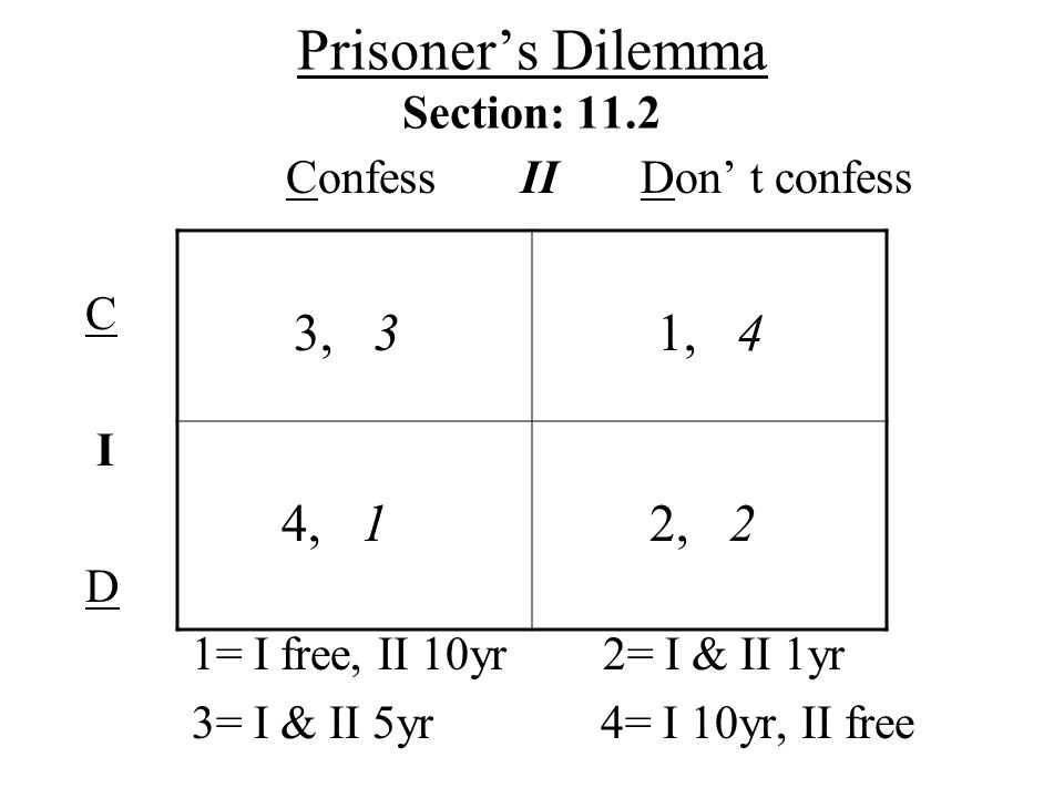 Prisoners Dilemma Section: 11.2 Confess II Don t confess C I D 1= I free, II 10yr 2= I & II 1yr 3= I & II 5yr 4= I 10yr, II free 3, 3 1, 4 4, 1 2, 2