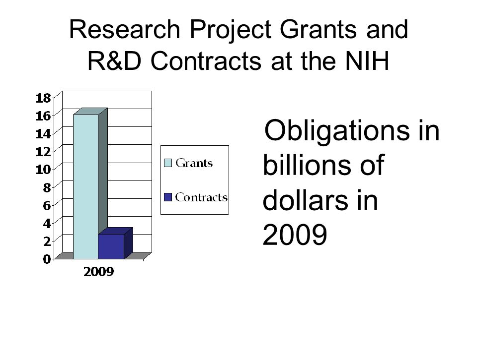 Research Project Grants and R&D Contracts at the NIH Obligations in billions of dollars in 2009