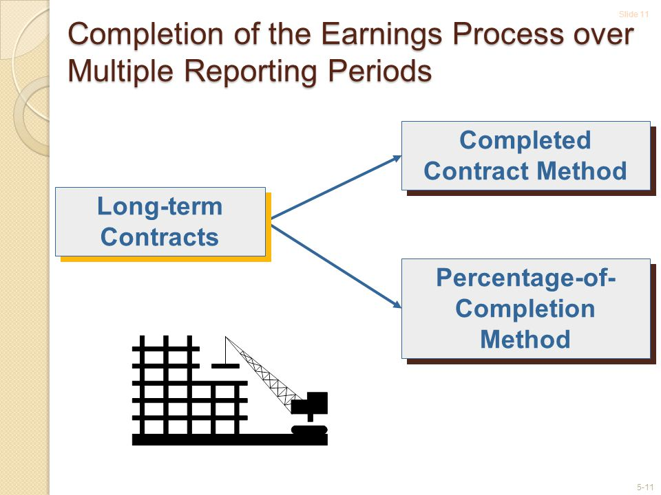 Slide 11 5-11 Completion of the Earnings Process over Multiple Reporting Periods Completed Contract Method Percentage-of- Completion Method Long-term Contracts