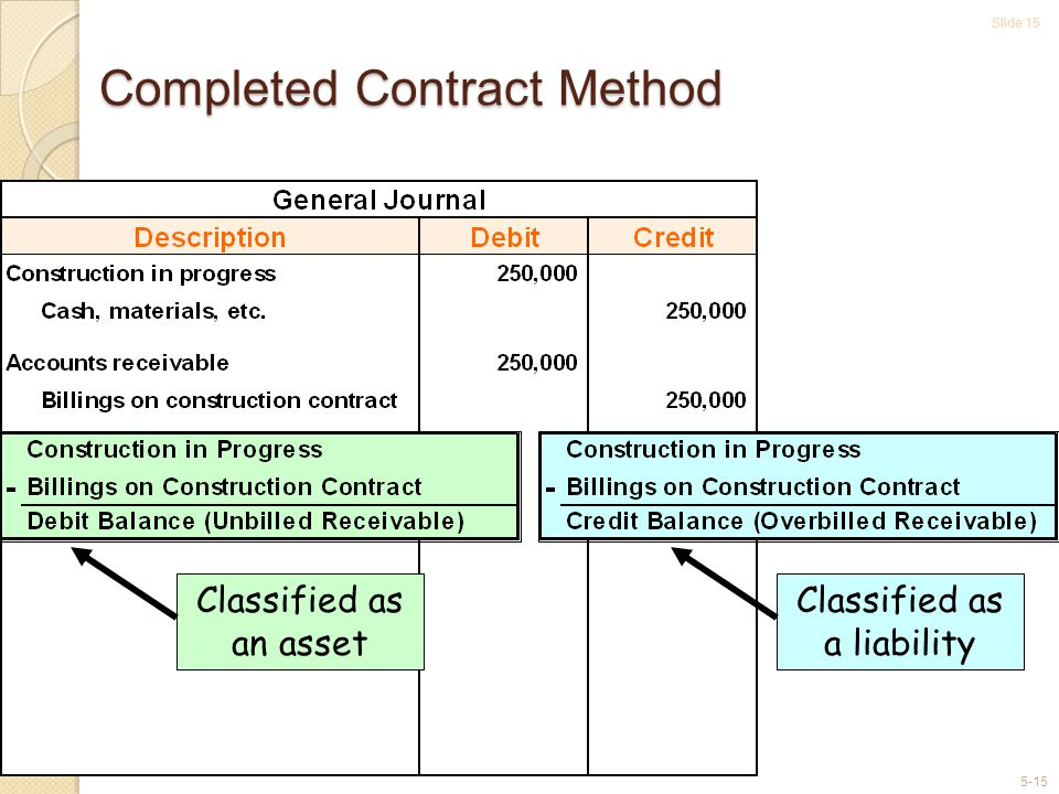 Slide 15 5-15 Completed Contract Method Classified as an asset Classified as a liability