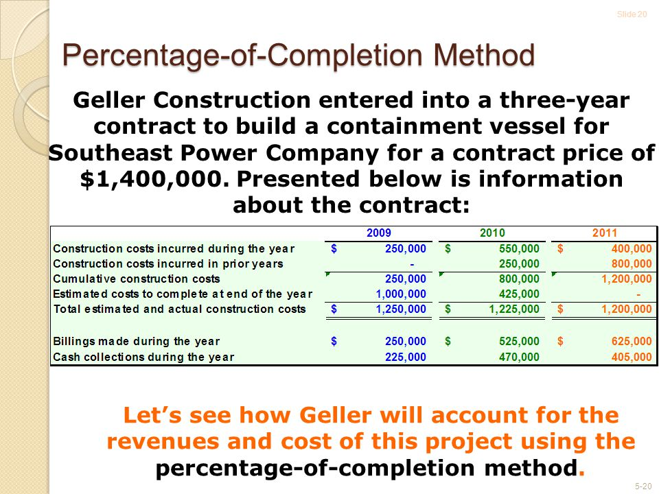 Slide 20 5-20 Percentage-of-Completion Method Geller Construction entered into a three-year contract to build a containment vessel for Southeast Power