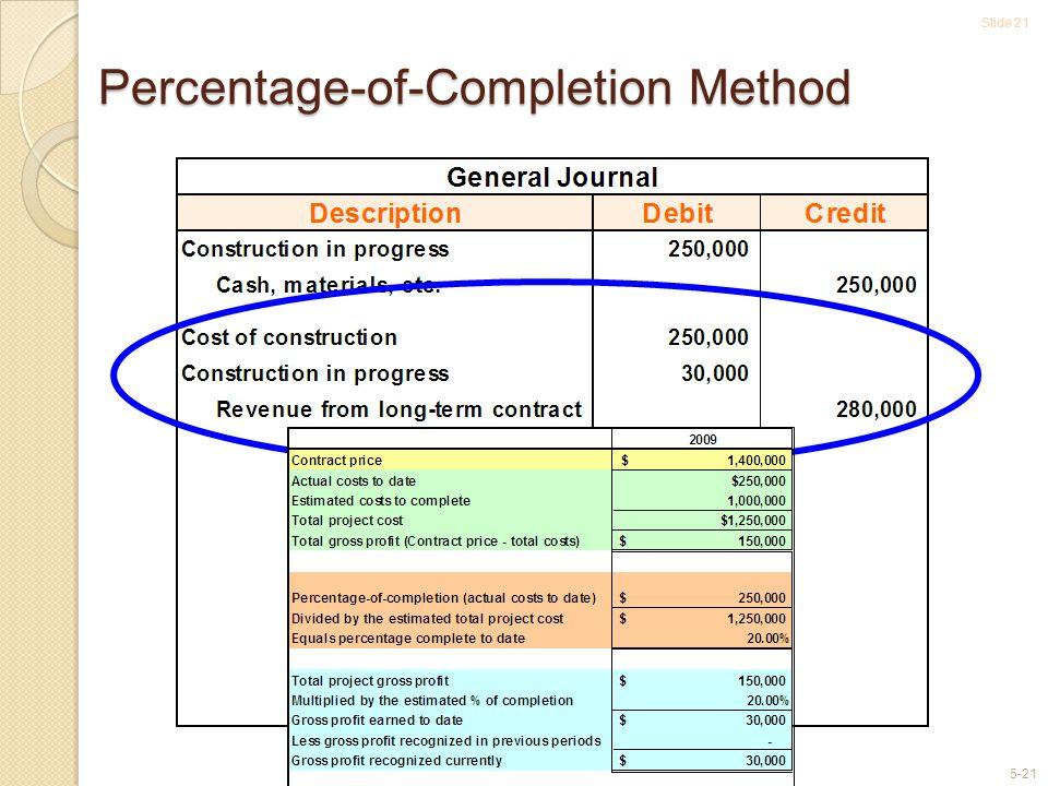 Slide 21 5-21 Percentage-of-Completion Method