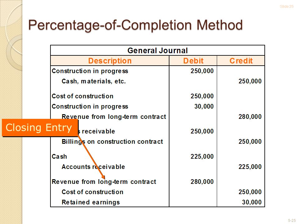 Slide 25 5-25 Percentage-of-Completion Method Closing Entry