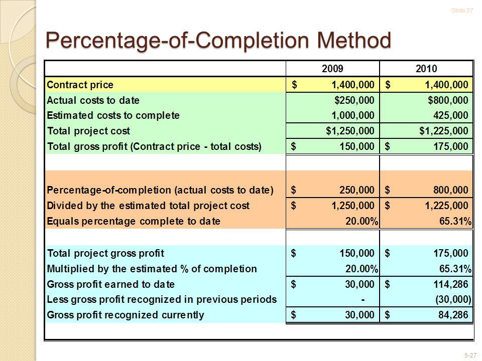 Slide 27 5-27 Percentage-of-Completion Method