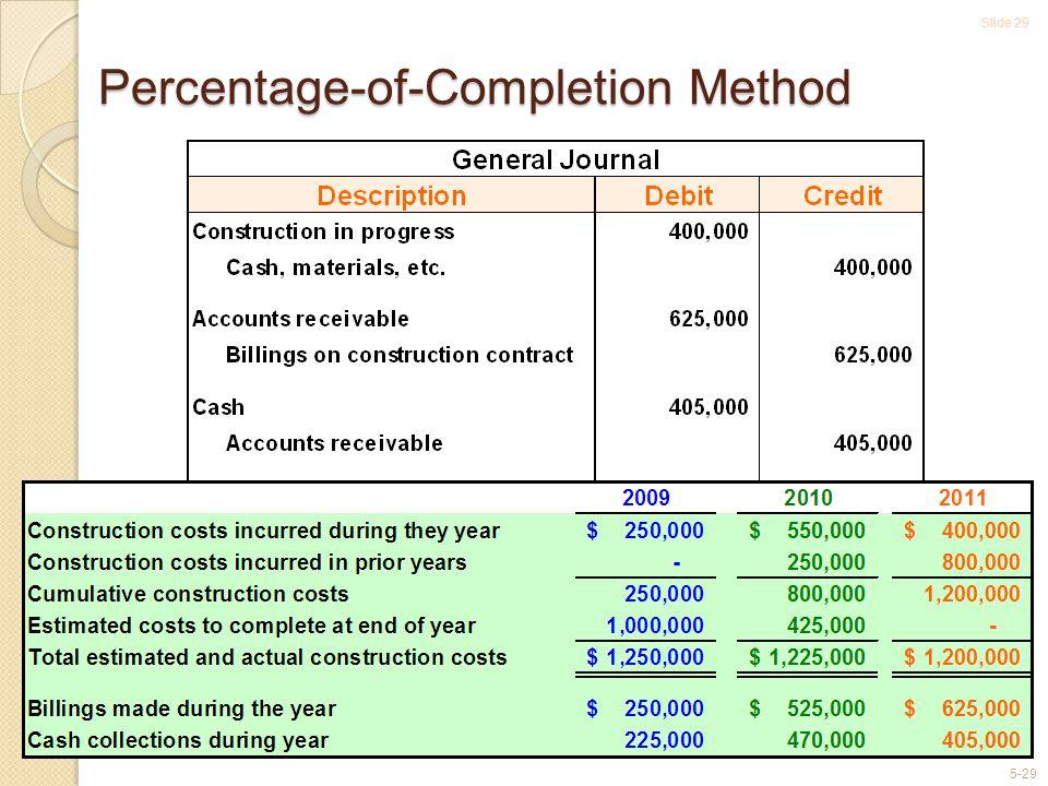 Slide 29 5-29 Percentage-of-Completion Method