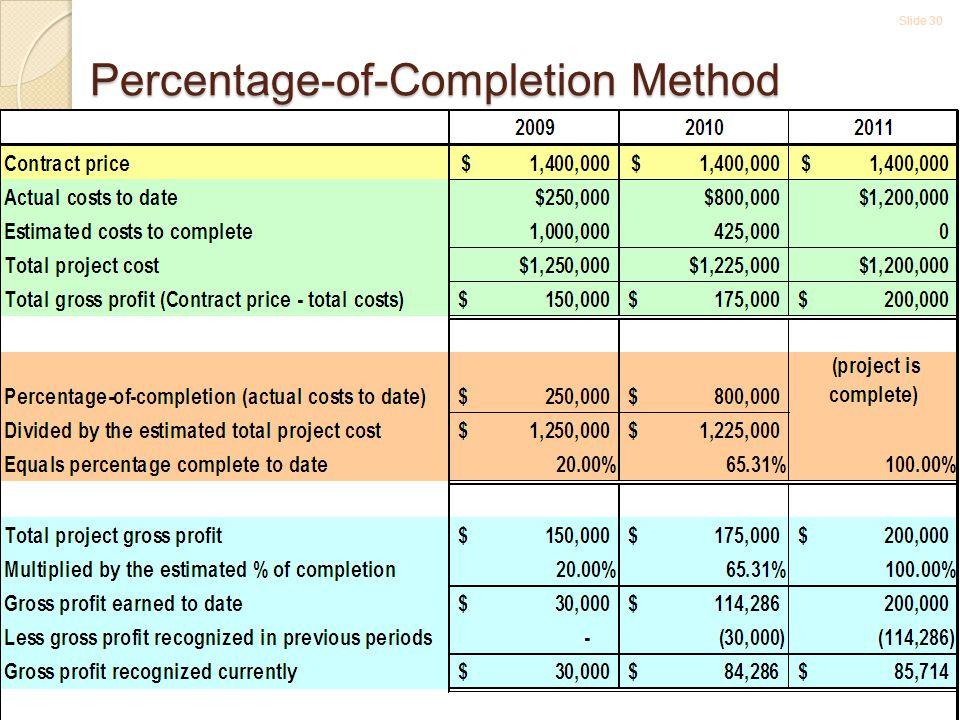 Slide 30 5-30 Percentage-of-Completion Method