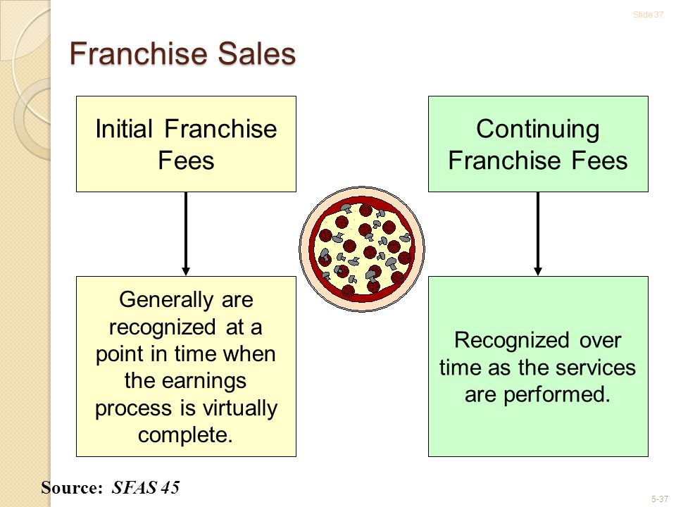 Slide 37 5-37 Franchise Sales Source: SFAS 45 Initial Franchise Fees Generally are recognized at a point in time when the earnings process is virtually complete.