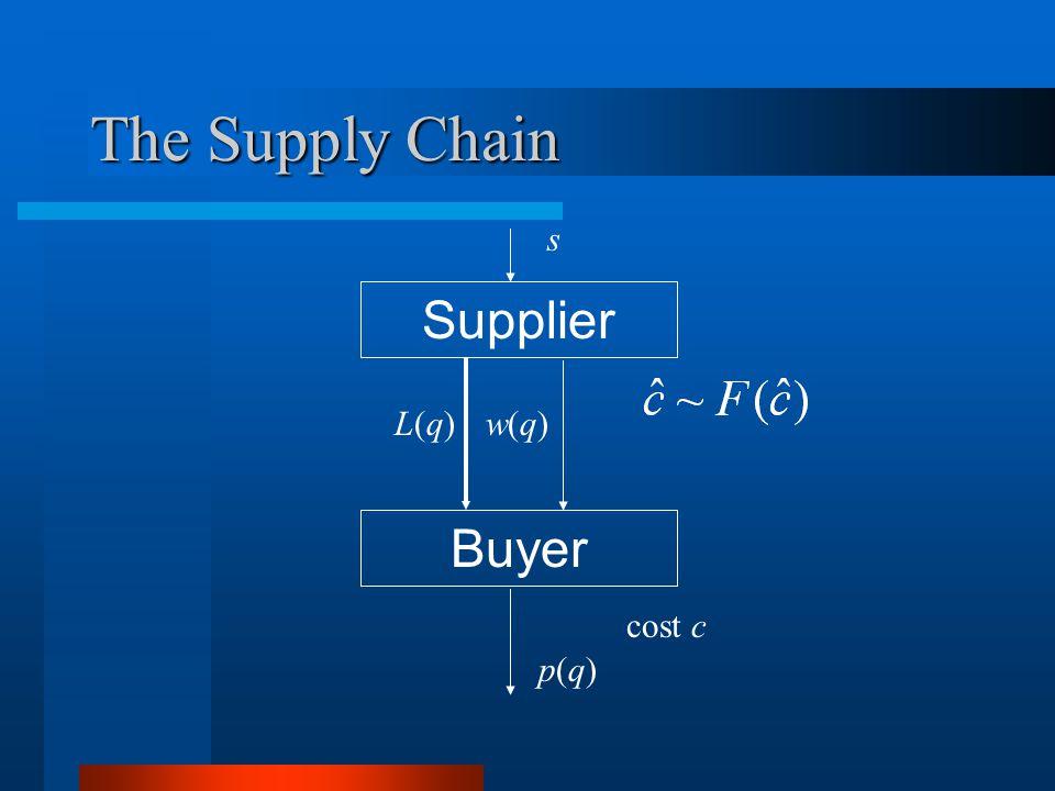 The Supply Chain Supplier Buyer L(q)L(q)w(q)w(q) p(q)p(q) s cost c