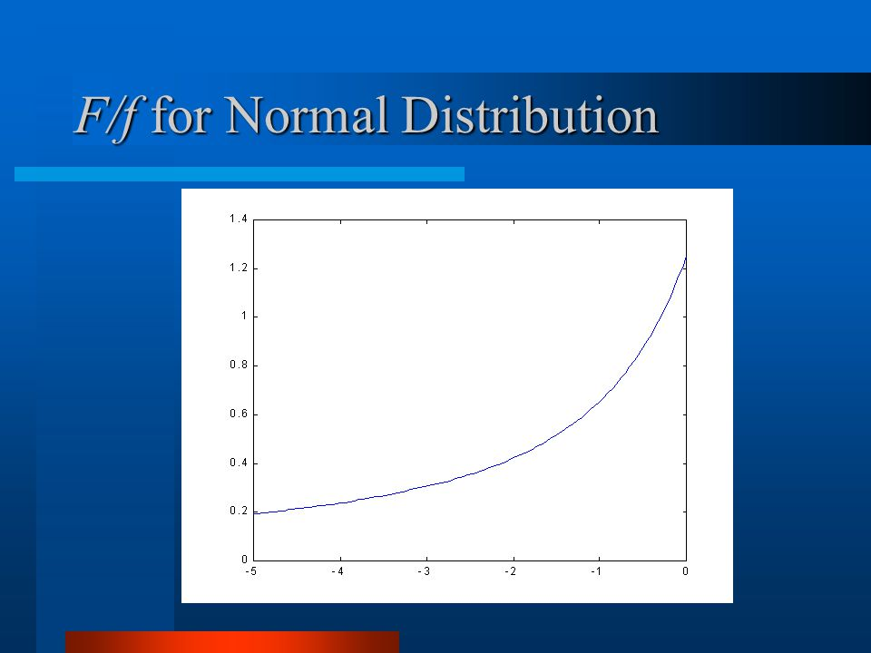 F/f for Normal Distribution