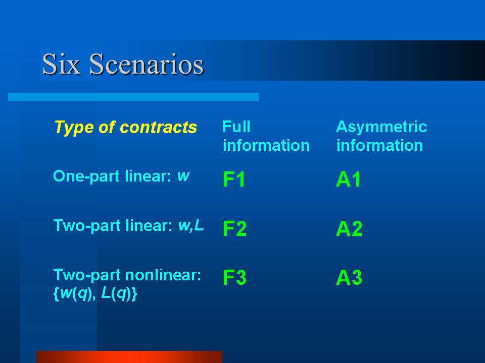 Six Scenarios