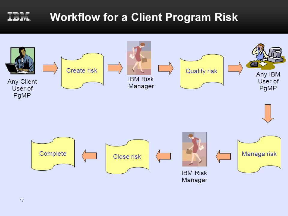 17 Workflow for a Client Program Risk Any Client User of PgMP Any IBM User of PgMP Create risk Qualify risk Manage risk Complete Close risk IBM Risk Manager