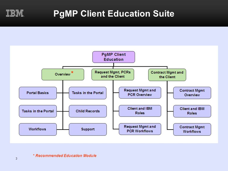 4 Contract Management in PgMP