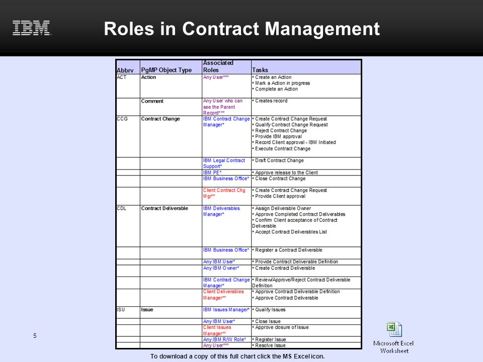 5 Roles in Contract Management To download a copy of this full chart click the MS Excel icon.