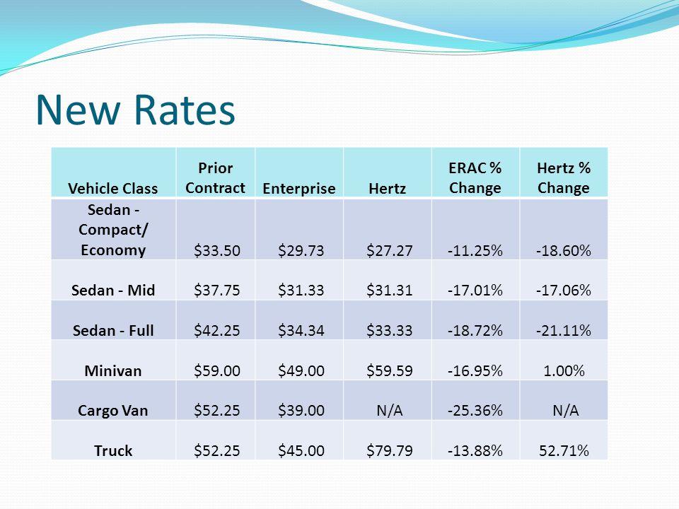 New Rates Vehicle Class Prior ContractEnterpriseHertz ERAC % Change Hertz % Change Sedan - Compact/ Economy $33.50 $29.73 $27.27-11.25%-18.60% Sedan - Mid $37.75 $31.33 $31.31-17.01%-17.06% Sedan - Full $42.25 $34.34 $33.33-18.72%-21.11% Minivan $59.00 $49.00 $59.59-16.95%1.00% Cargo Van $52.25 $39.00 N/A-25.36% N/A Truck $52.25 $45.00 $79.79-13.88%52.71%