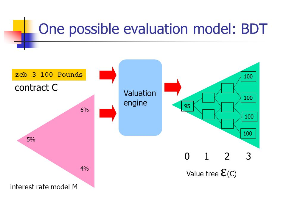One possible evaluation model: BDT contract C 5% 6% 4% zcb 3 100 Pounds interest rate model M 100 95 Value tree (C) Valuation engine 100 0123