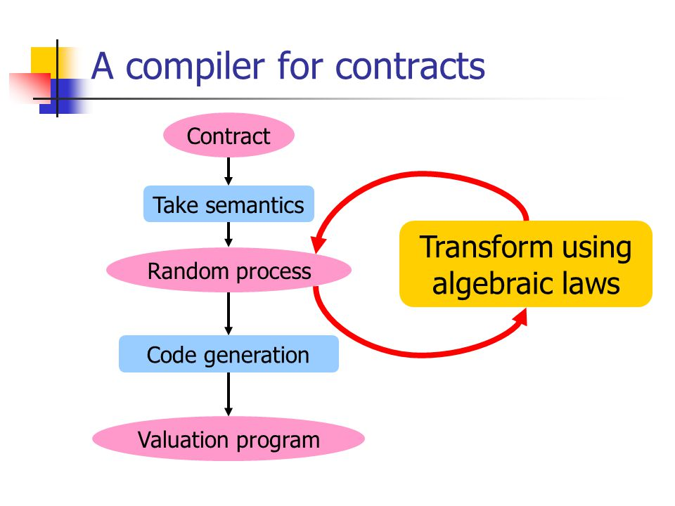 A compiler for contracts Contract Take semantics Random process Transform using algebraic laws Code generation Valuation program