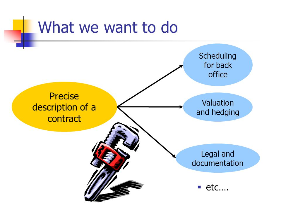 What we want to do Precise description of a contract Scheduling for back office Valuation and hedging Legal and documentation etc….