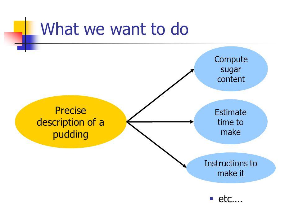 A compiler for contracts Contract Take semantics Random process Code generation Valuation program Evolve using operational semantics