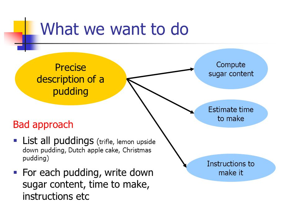 What we want to do Precise description of a pudding Compute sugar content Estimate time to make Instructions to make it Bad approach List all puddings ( trifle, lemon upside down pudding, Dutch apple cake, Christmas pudding) For each pudding, write down sugar content, time to make, instructions etc