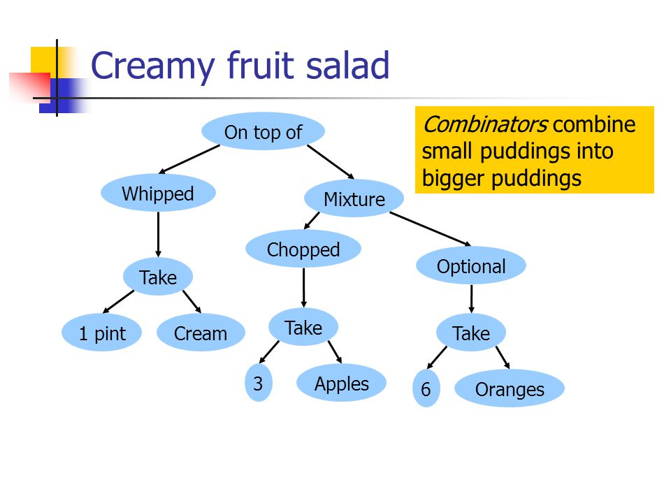 Creamy fruit salad On top of Take Whipped 1 pintCream Mixture Take Chopped 3Apples Take 6Oranges Optional Combinators combine small puddings into bigger puddings