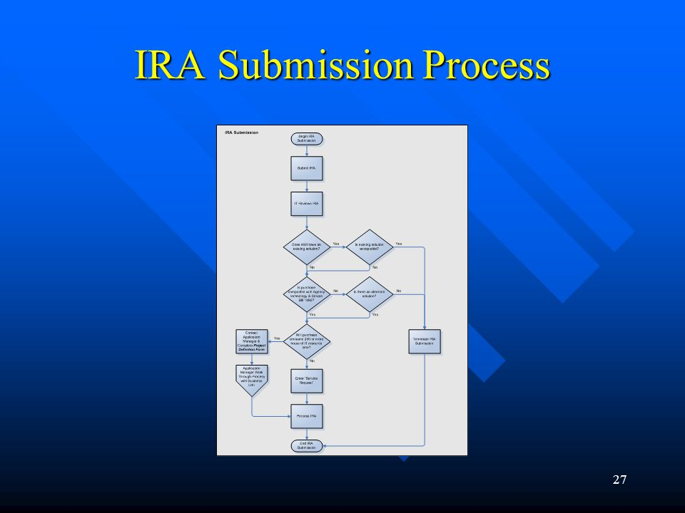 27 IRA Submission Process