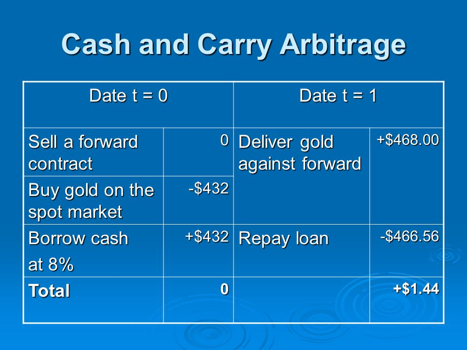 Cash and Carry Arbitrage Date t = 0 Date t = 1 Sell a forward contract 0 Deliver gold against forward +$468.00 Buy gold on the spot market -$432 Borro