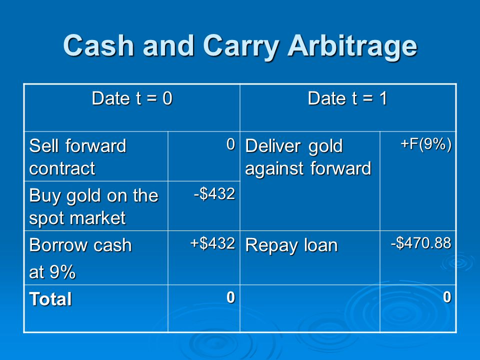 Cash and Carry Arbitrage Date t = 0 Date t = 1 Sell forward contract 0 Deliver gold against forward +F(9%) Buy gold on the spot market -$432 Borrow ca