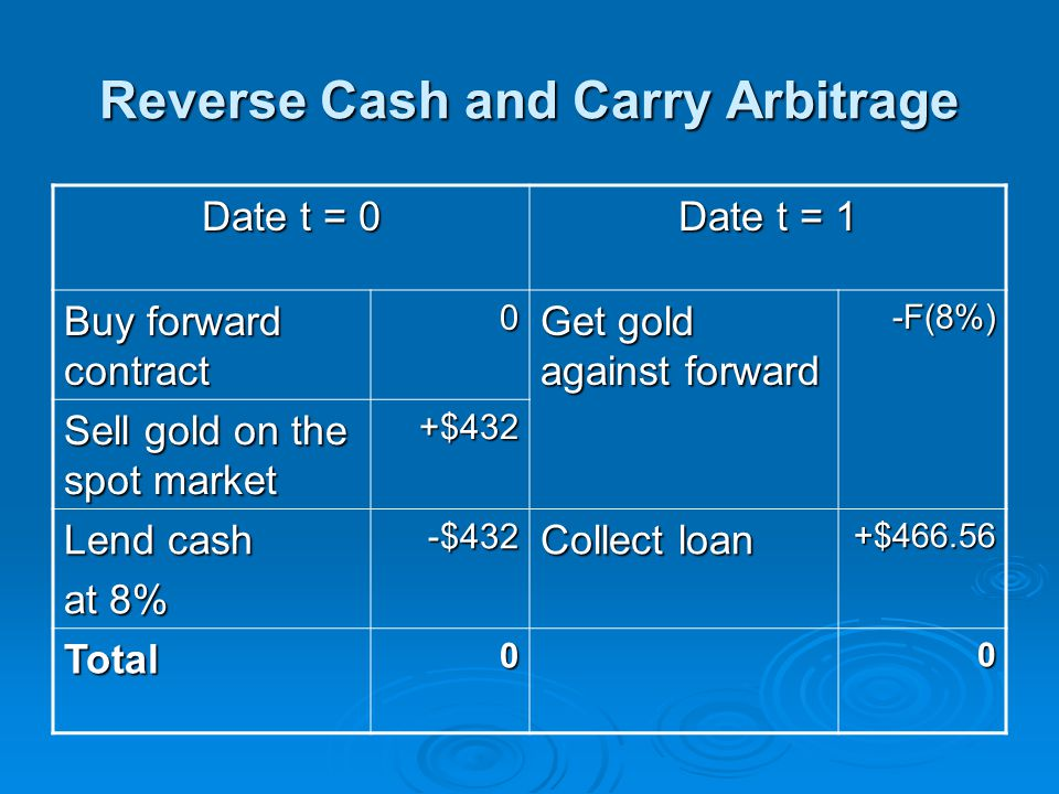 Reverse Cash and Carry Arbitrage Date t = 0 Date t = 1 Buy forward contract 0 Get gold against forward -F(8%) Sell gold on the spot market +$432 Lend