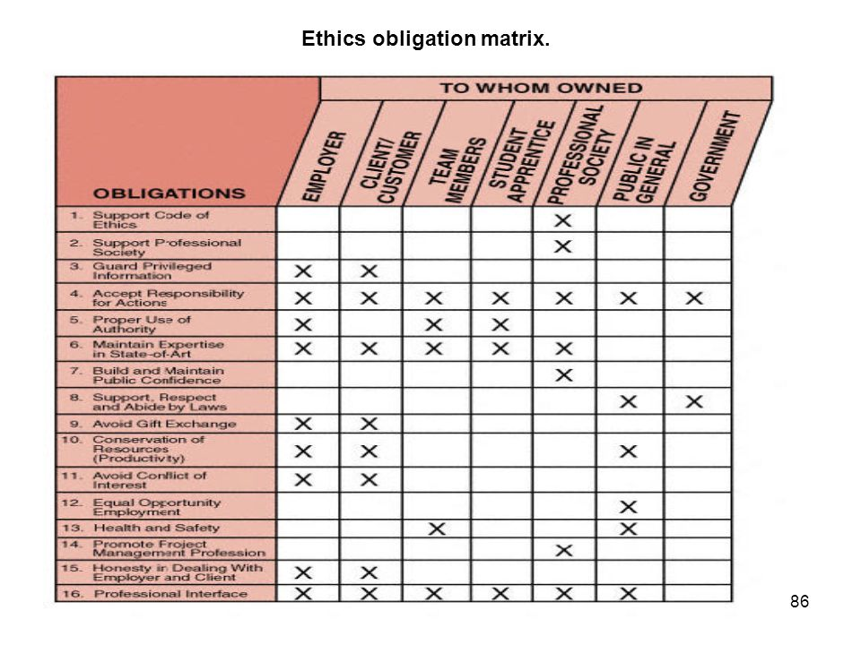86 Ethics obligation matrix.