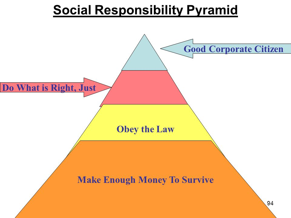 94 Social Responsibility Pyramid Obey the Law Make Enough Money To Survive Good Corporate Citizen Do What is Right, Just