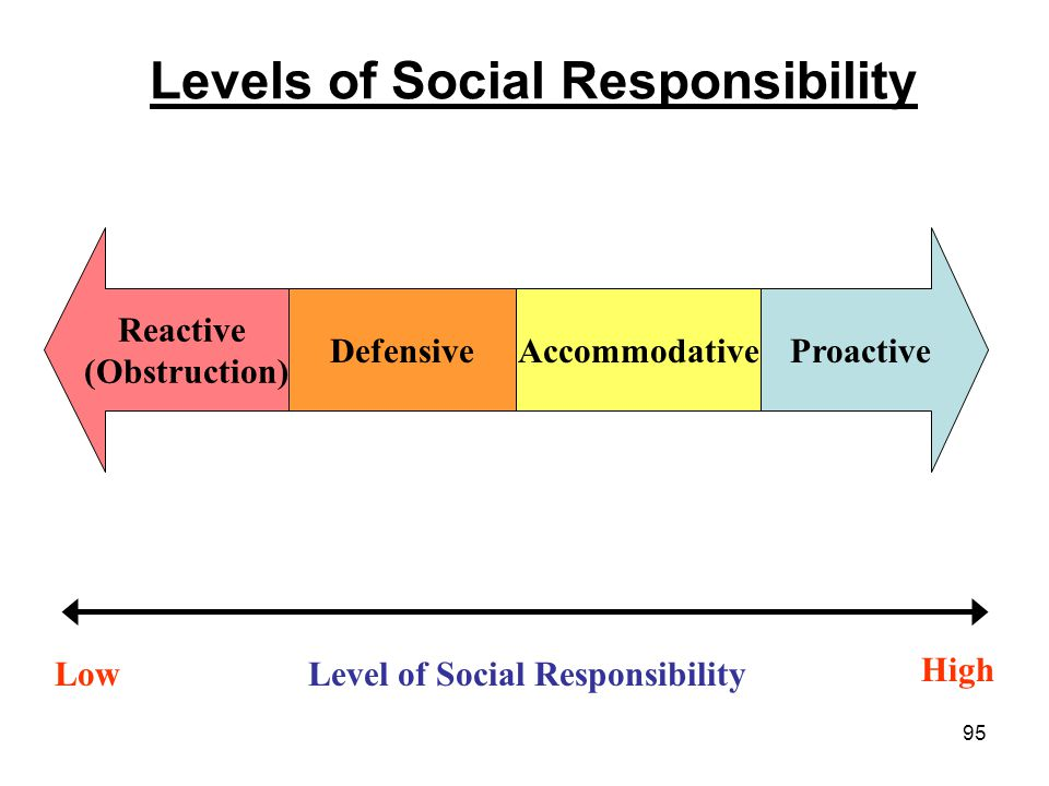 95 Levels of Social Responsibility Reactive (Obstruction) Proactive DefensiveAccommodative Level of Social ResponsibilityLow High