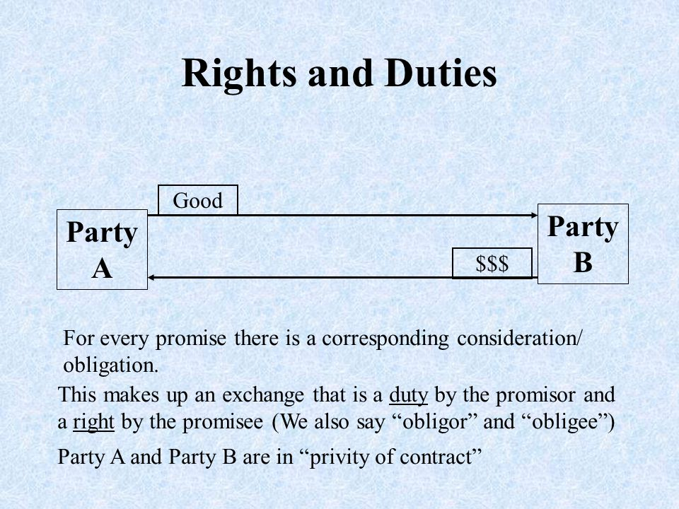 Third Parties A party other than the promisor and the promisee can become involved as a party to a contract - By assignment or delegation - As a third party beneficiary
